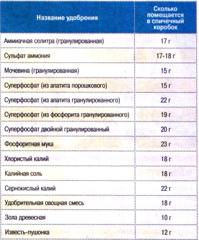 Измерять граммы в домашних условиях