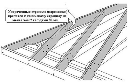 Схема по монтажу стропил