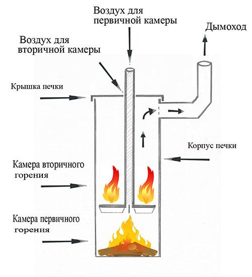 Как своими руками сделать печку долгого горения