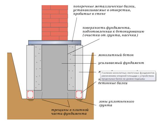 Усиление фундамента частного дома своими руками последовательность 86