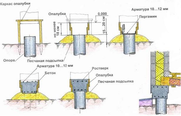 Ленточные фундаменты конструкции и расчет Одинцовский район