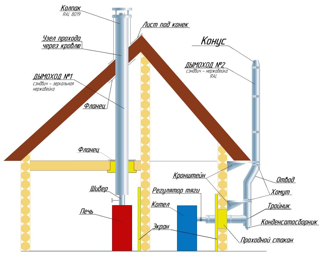 Порядок установки дымохода из нержавейки производители стальных дымоходов