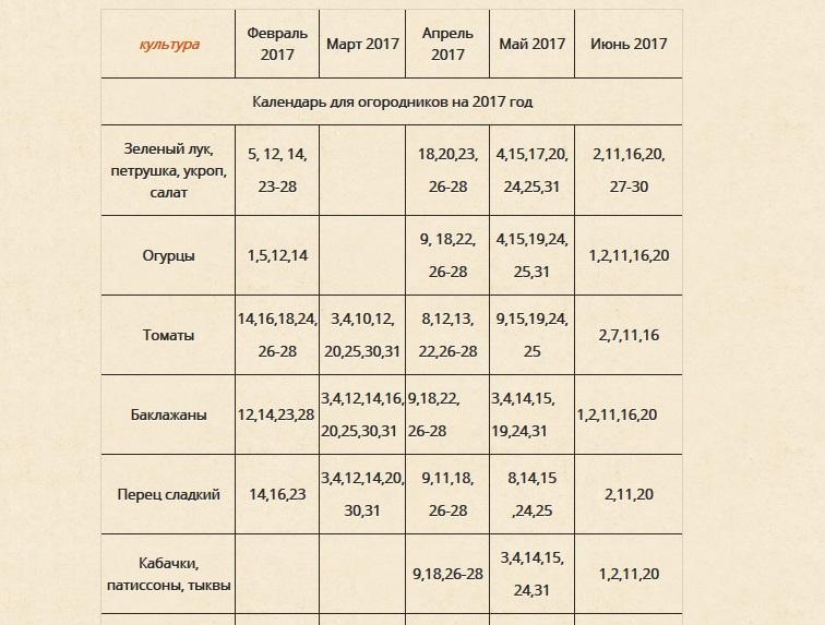 Лунный календарь когда сажать рассаду в 2017 году
