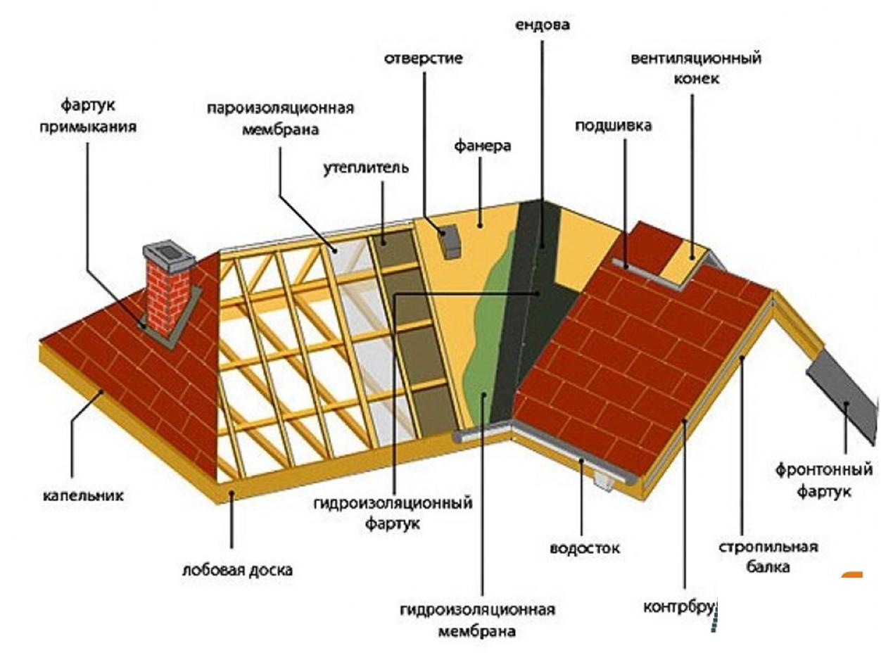 Строительство крыши в частном доме