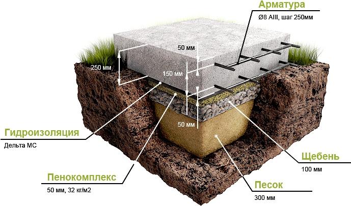 Как сделать фундамент для дома своими руками при близкой воде