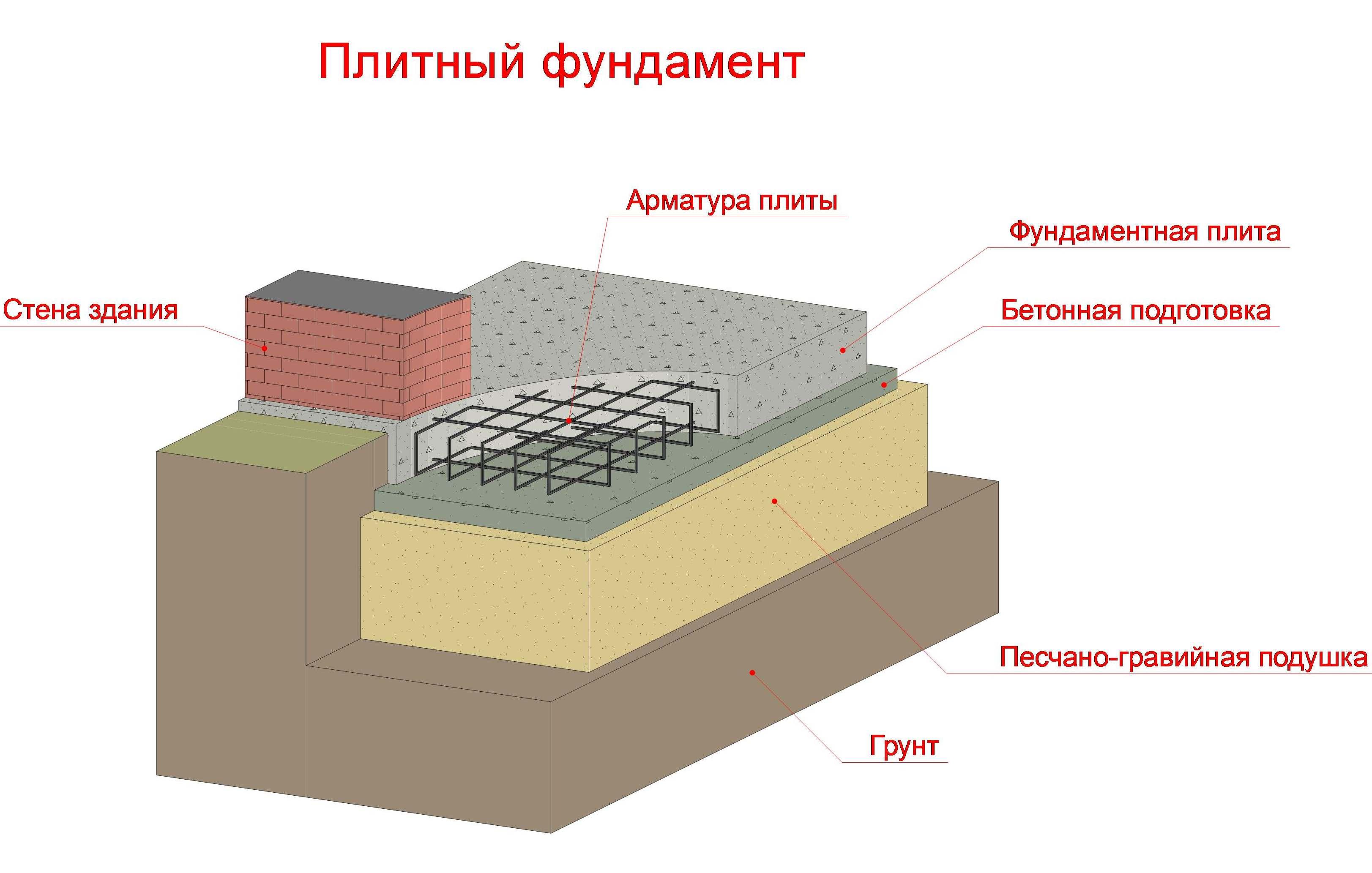 фото плитный фундамент
