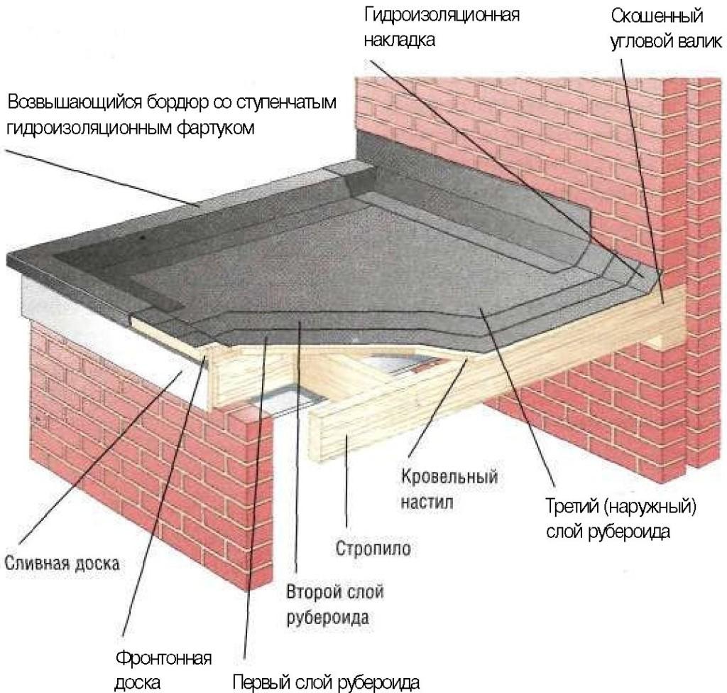 Плоская кровля схема монтажа