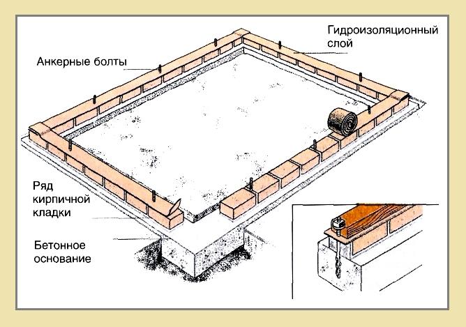 4. После высыхания фундамента