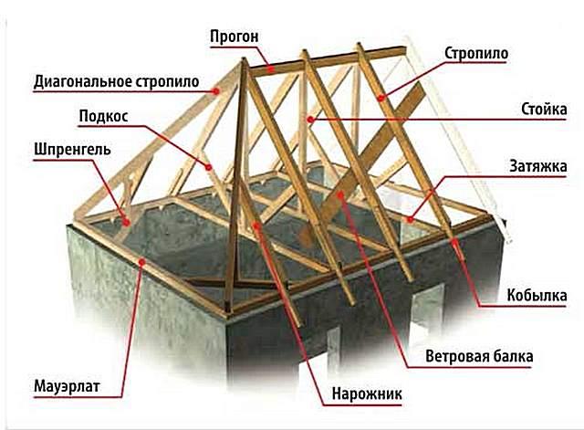 Монтаж четырехскатной крыши