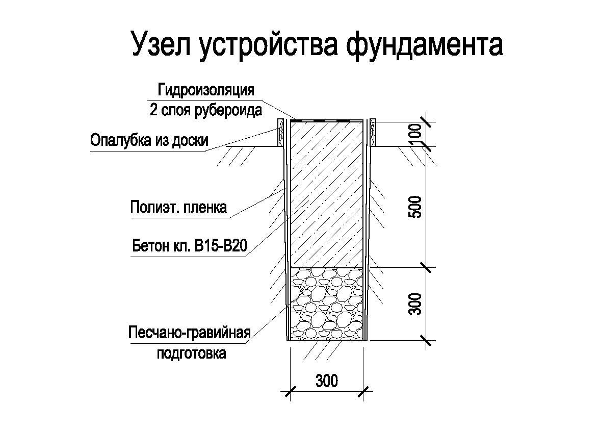Глубина ленточного фундамента своими руками