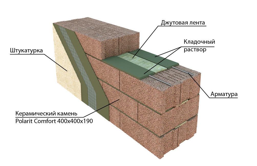 Строительство дома из керамзита своими руками