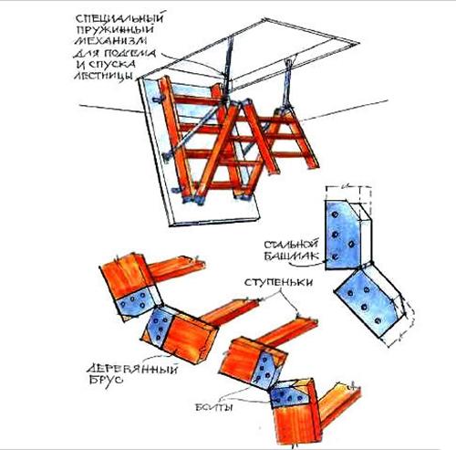 Своими руками чердачные складные лестницы