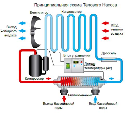 Теплообменник для бассейна сделать самому Пластинчатый теплообменник Kelvion NT 50M Пенза