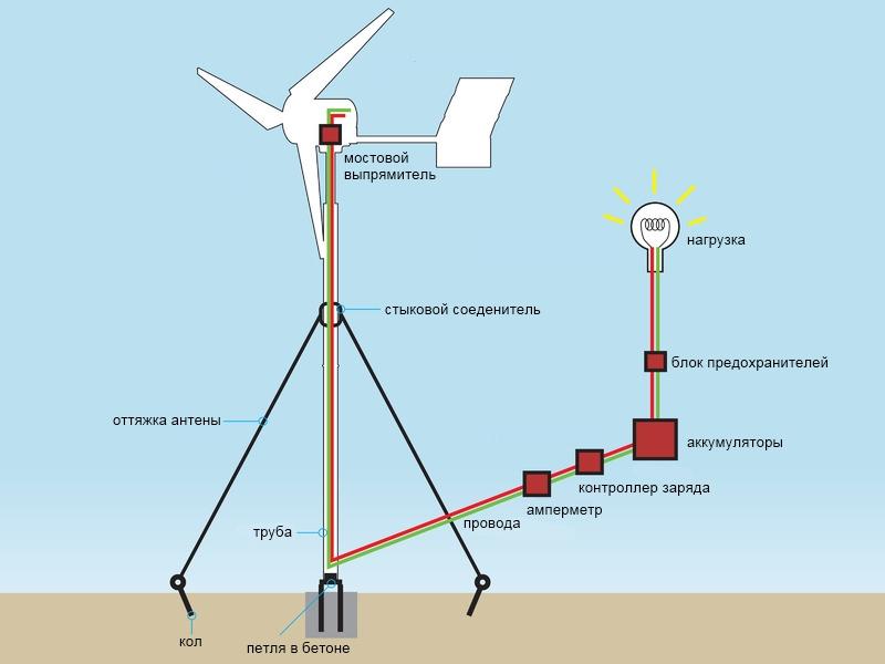 Как это сделано ветрогенератор
